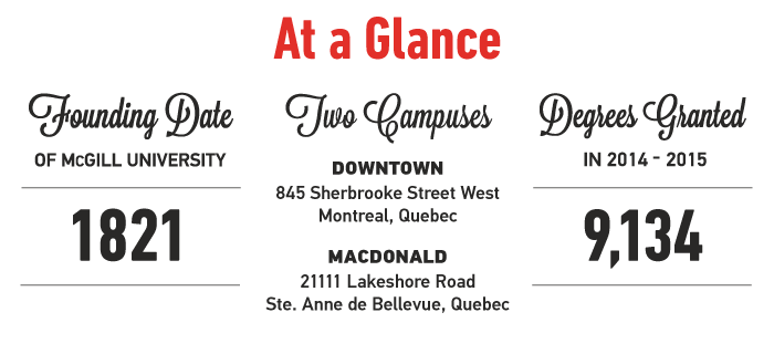 At a Glance: Founded in 1821; Two campuses: Downtown, 845 Sherbrooke Street West, Montreal, QC; Macdonald, 21111 Lakeshore Road, Sainte Anne de Bellevue, QC