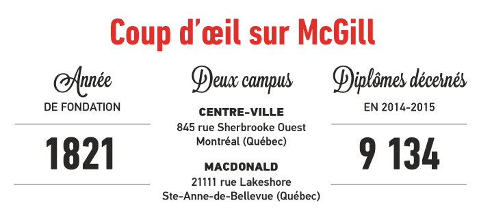 Coup d'oeil sur McGill: Fondé en 1821; Deux campus, Dentre-ville 845 rue Sherbrooke Ouest, Montréal (Québec) et Macdonald, 21111rue Lakeshore, Sainte-Anne-de-Bellevue (Québec); 9134 diplômes décernés en 2014-2015