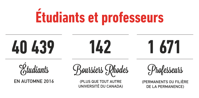Étudiants et professeurs: 40439 étudiants en automne 2016; 142 boursiers Rhodes (plus que toute autre université du Canada), 1671 professeurs (permanents ou filière de la permanence)