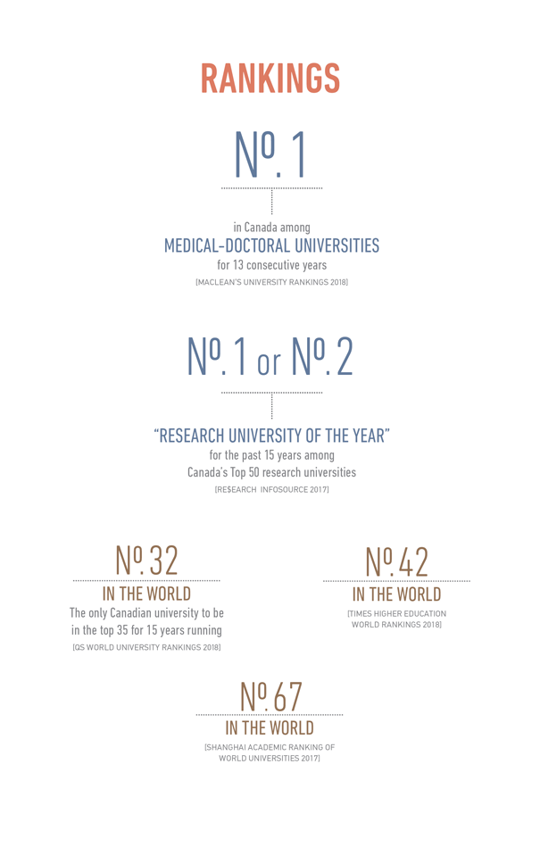 "Ranked N.1 in Canada among medical-doctoral universities, N.1 or N.2 ""research university of the year"" for the past 15 years, N.32 in the world"