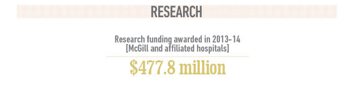 McGill has been awarded $477.8 million in research funding (2013-2014)
