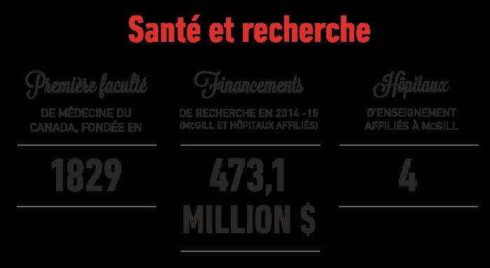 Santé et recherche: Première facuté de médecine du Canada, fondée en 1829; 473,1 million $ de financements de recherche en 2014 - 2015 (McGill et hôpitaux affiliés); 4 hôpitaux d'enseignement affiliés à McGill