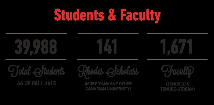 39,988 total students (as of fall 2015), 141 Rhodes Scholars, 1671 tenured or tenure-stream faculty