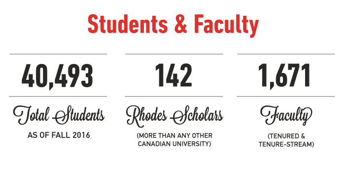40,493 total students (as of fall 2016), 142 Rhodes Scholars, 1671 tenured or tenure-stream faculty