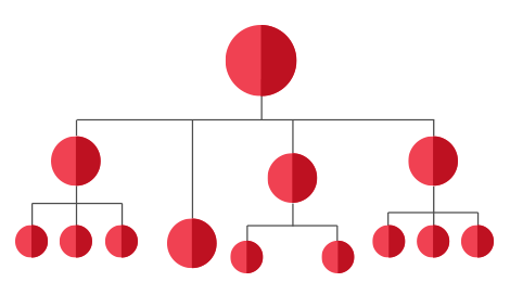 Hierarchical graph