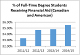 Percentage of full-time degree students receiving financial aid (Canadian and American)