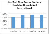 Percentage of full-time degree students receiving financial aid (international)
