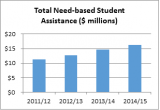 Total need-based student assistance