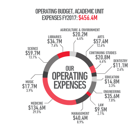 Operating budget, academic unit expenses, financial year 2017: 456.4 million dollars