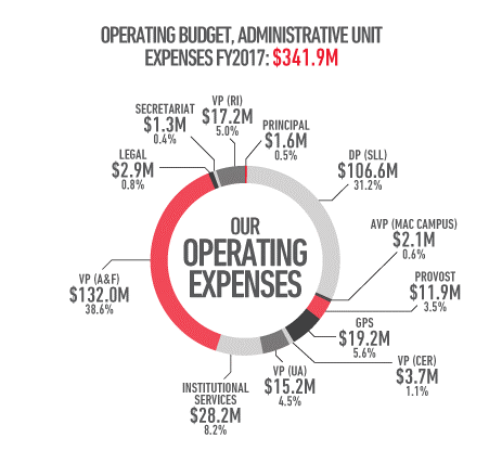 Operating budget, administrative unit expenses, financial year 2017: 341.9 million dollars