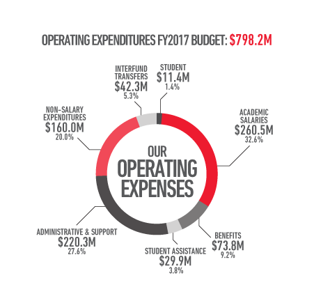 Operating expenses financial year 2017 budget: 798.2 million dollars