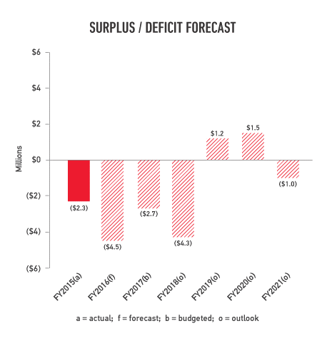 Surplus deficit forecast