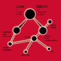 Les intraduisibles en droit civil