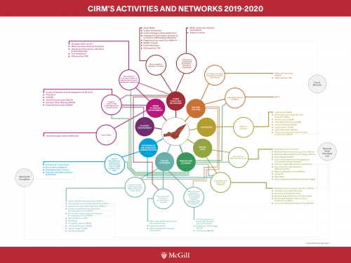 Diagram presenting CIRM's 14 partners and 60 projects for the year 2019-2020.
