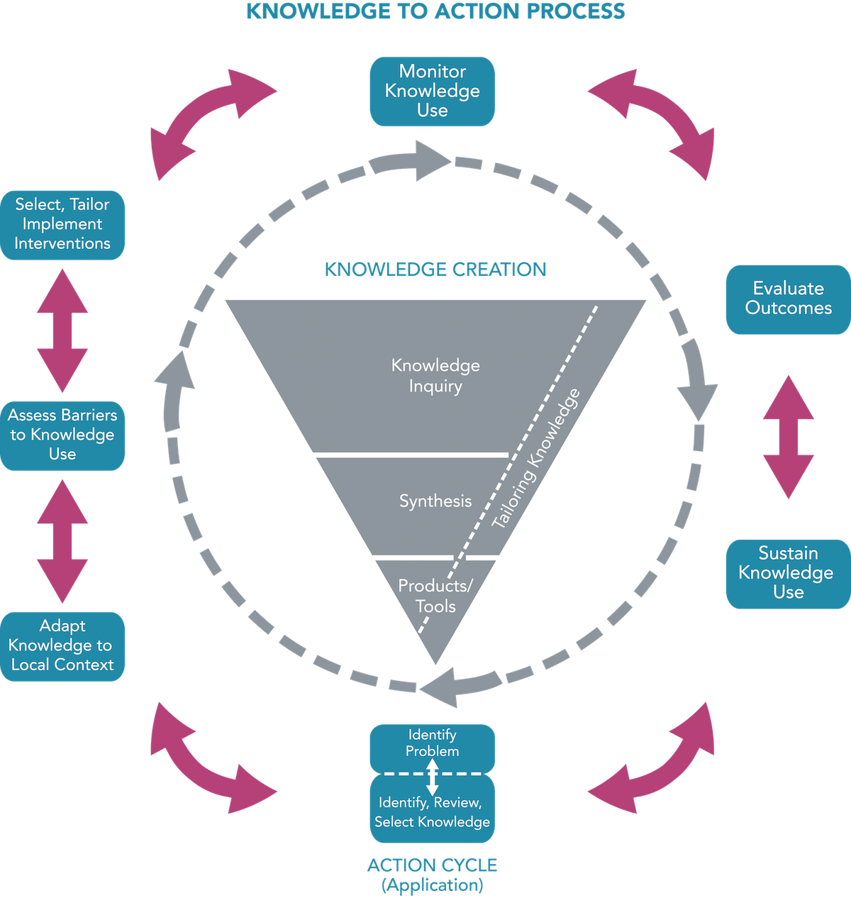 types of communication protocols pdf