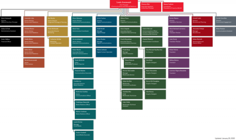 CER org chart