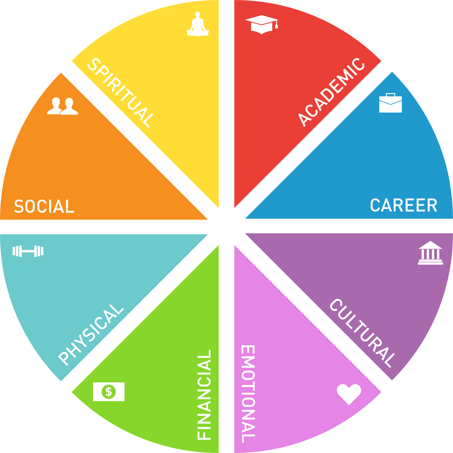 wellness wheel and the eight components: academic, career, cultural, emotional, financial, physical, social, spiritual