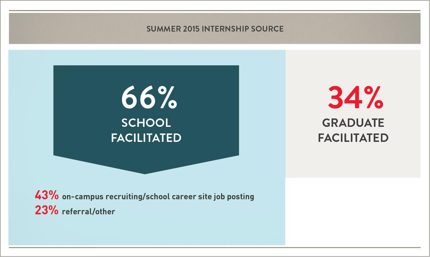 Summer 2015 Internship Statistics by Source