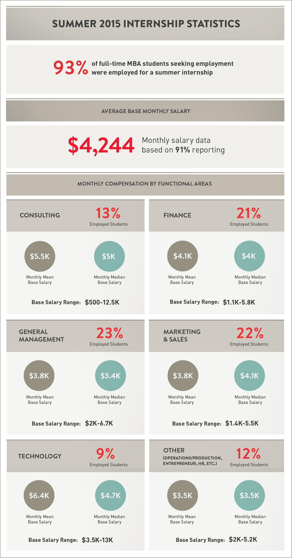 Summer 2015 MBA internship statistics