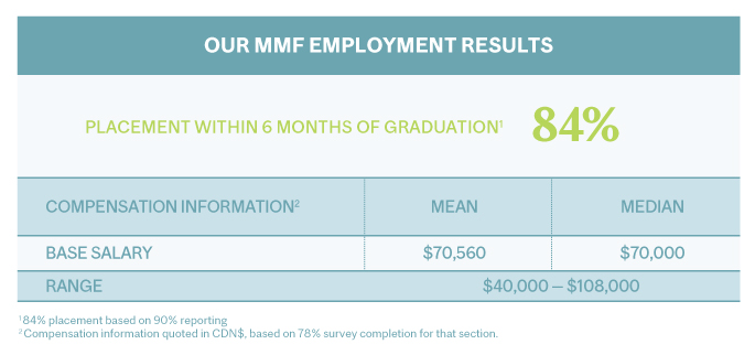 2020-2019 Master of Management in Finance (MMF) Employment Results