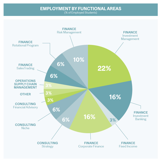 2020-2019 Master of Management in Finance (MMF) Employment by Functional Areas
