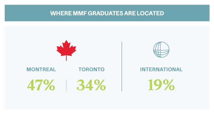 Where Master of Management in Finance (MMF) Grads are Located