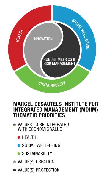 Marcel Desautels Institute for Integrated Management (MDIIM) Thematic Priorities