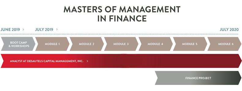 Program structure | Desautels Faculty of Management - McGill University
