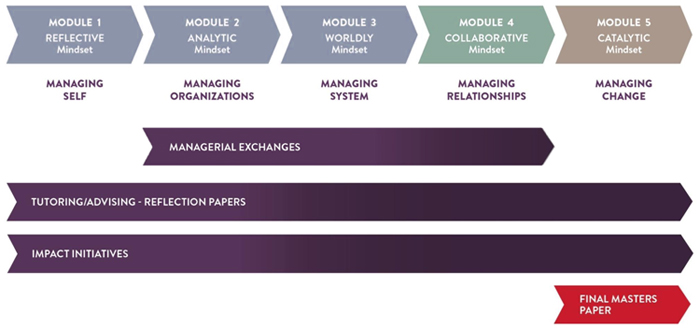 Module 4: Collaborative Mindset