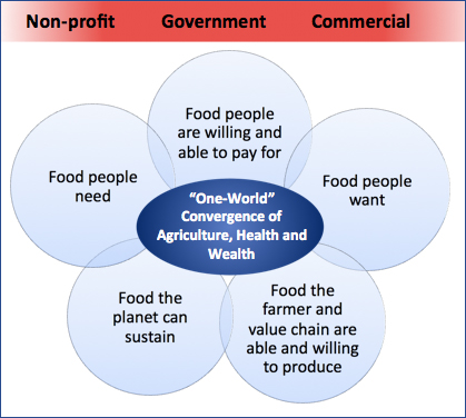 """One-World"" Convergence of Agriculture, Health and Wealth"