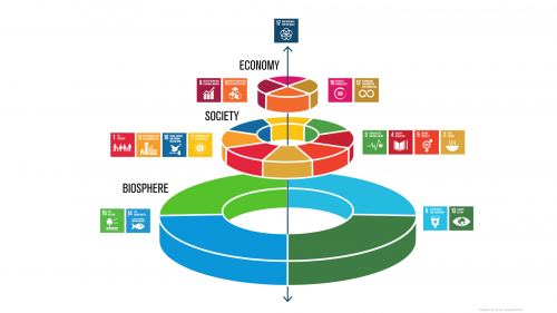 Sustainable Development Goals - economic, social, ecological visual