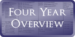 K Elementary Four Year Overview registration plan