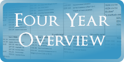 Secondary Social Sciences Four Year Overview registration plan