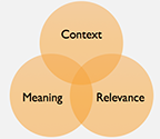 "picture from powerpoint ""Constructing Meaningful Learning"""