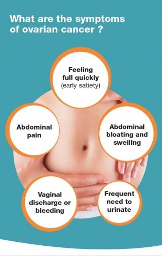 Symptoms The Dovee Project Mcgill University