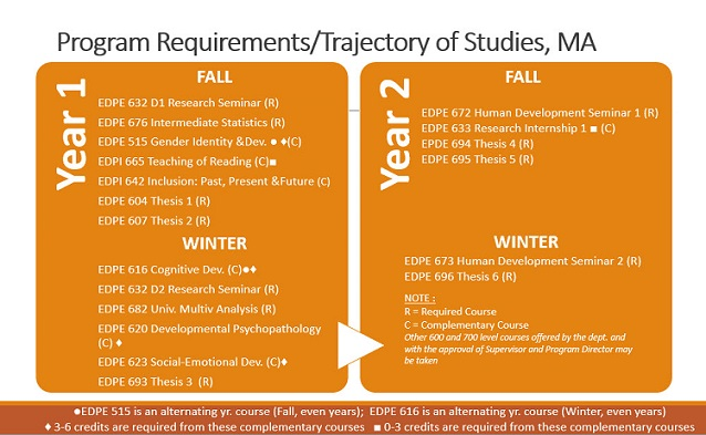 mcgill thesis dates
