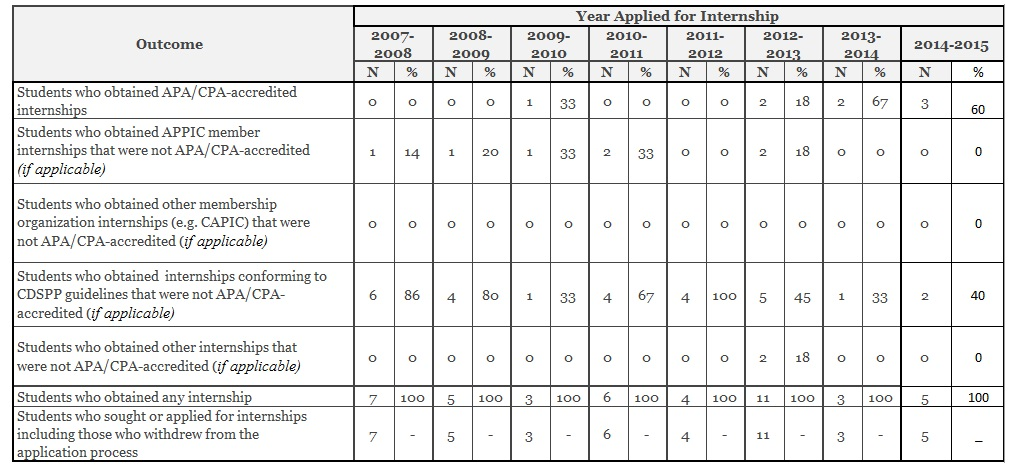 McGill School/Applied Psychology Internship 1