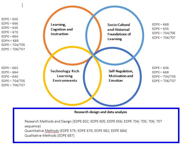 Core Content Areas Corresponding Courses Educational