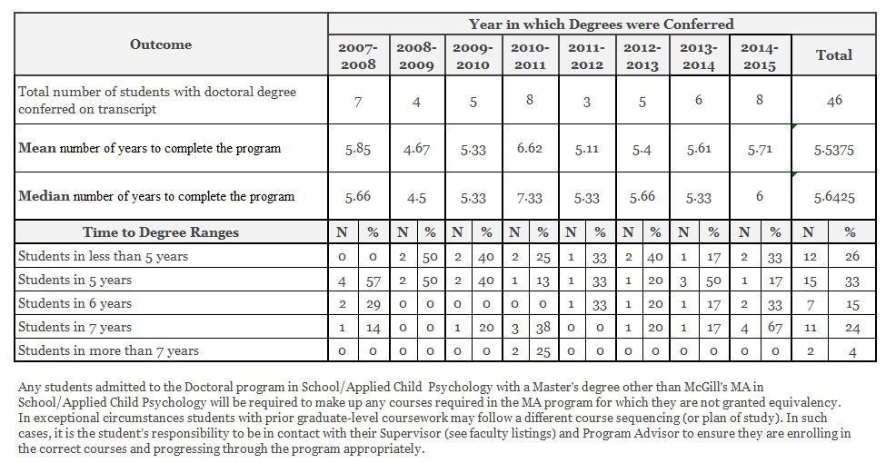 McGill School/Applied Child Psychology Time to Completion