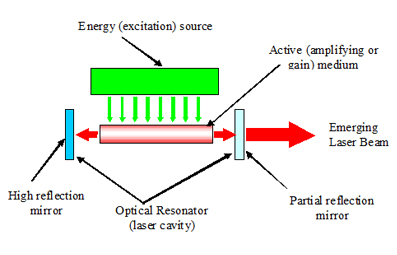 a look at the laser and its characteristic components Fragments the wave into components that interfere with one another interference simply means that the  a laser and measuring its wavelength we will also measure the visible wavelength range by shining an  do not look into the laser procedure part i: measuring the wavelength of the laser 1 set up the laser and grating as shown in.