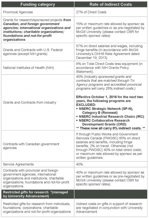 Proposal Approval Process Faculty Of Engineering Mcgill University