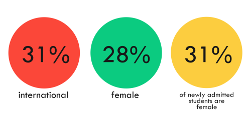 Infographic, coloured circles highlighting diversity data on students in the Faculty of engineering, 31% internation, 28% female, 31% newly admitted students female