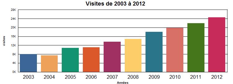 Visites au CSSS de Gatineau