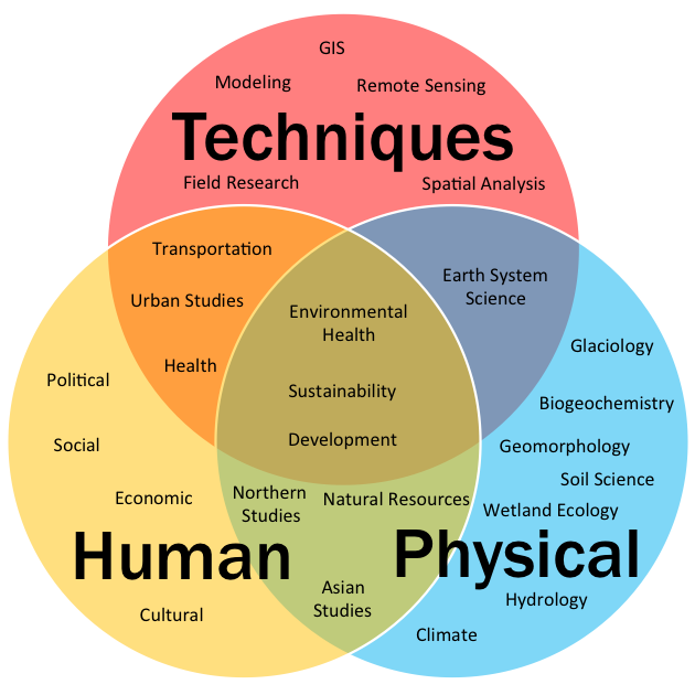 Spheres of Geography (graphic)