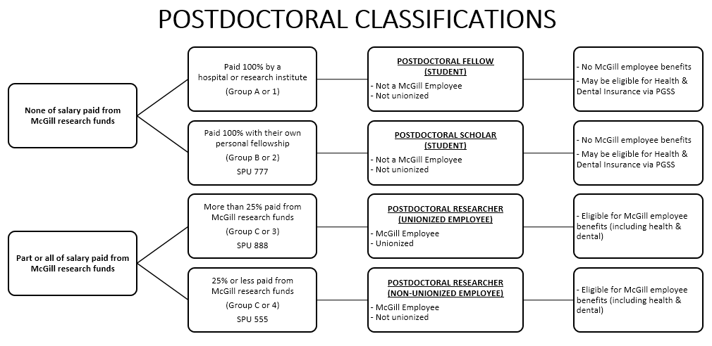 Postdocs' Change of Status Q&A | Graduate and Postdoctoral