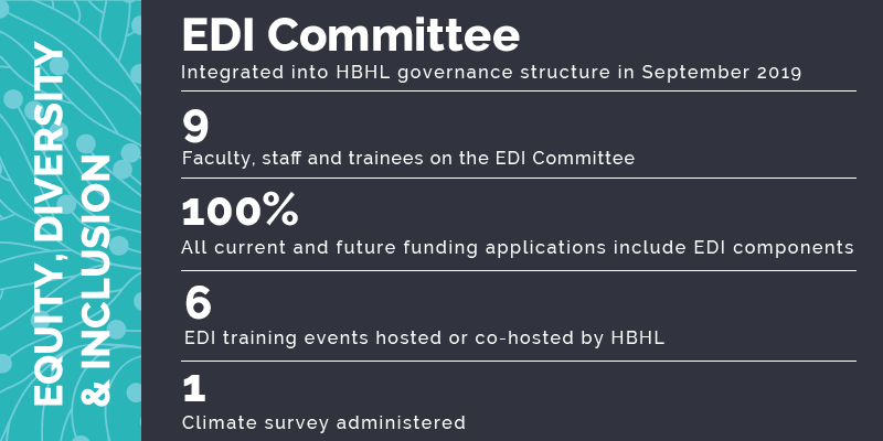 HBHL EDI highlight: EDI Committee integrated into HBHL governance structure in September 2019; 9 faculty, staff and trainees on the EDI committee; 100%: All current and future funding applications include EDI components; 6 EDI training events hosted or co-hosted by HBHL; 1 climate survey administered