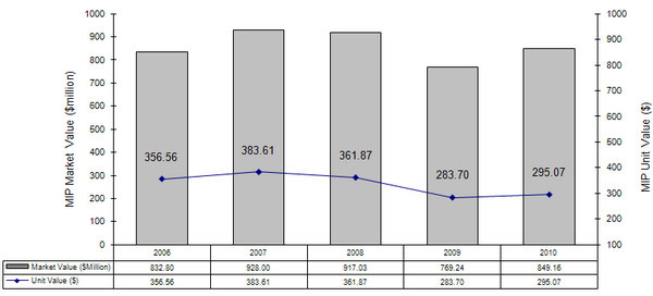 Endowment Performance 2009-10