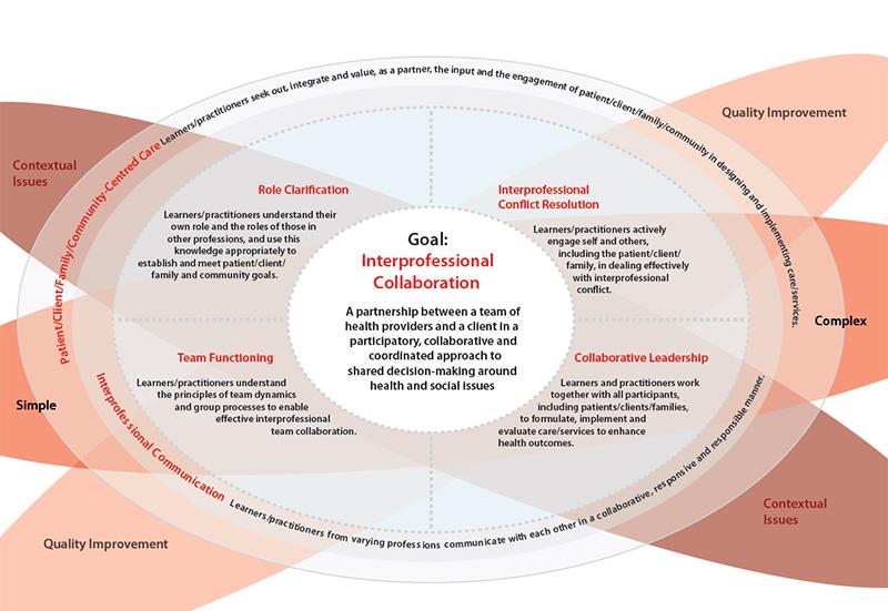 Collaborative Teaching Framework ~ Canadian interprofessional health collaborative cihc