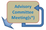 thesis advisory committee Masters thesis advisory committee nomination form the thesis advisory committee comprises of the mentor and two additional individuals the committee approves the thesis proposal and.