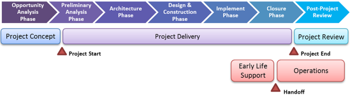 McGill IT Project Management Life Cycle